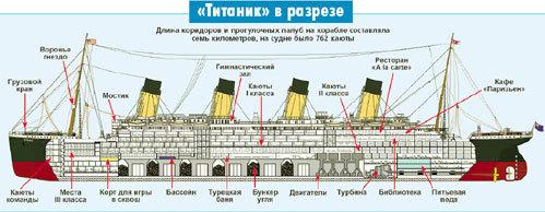 «Титаник» в разрезе (Нажмите для увеличения!)
