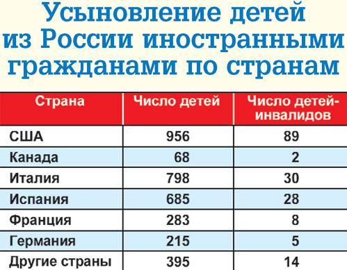 несколько усыновление российских детей иностранцами за и против была застроена
