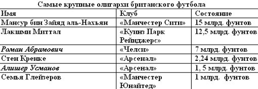 По данным  gfs.com.ua